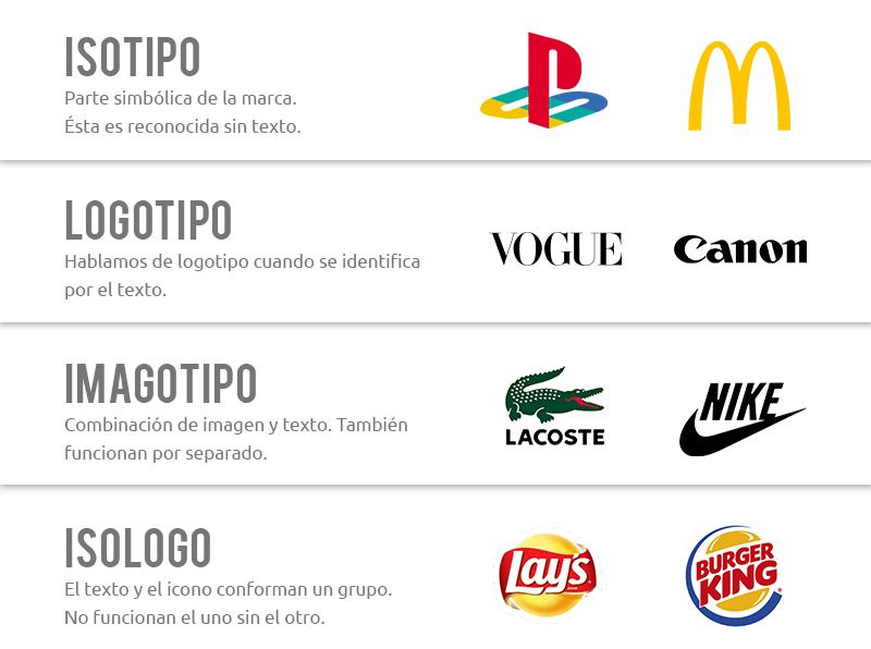 diferencia de logos
